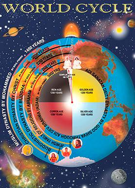 World Drama cycle of 5000 years