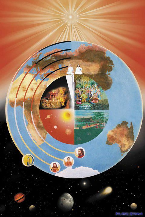 4 Ages - World Cycle - Brahma Kumari