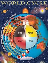 विश्व नाटक चक्र - कोर्स