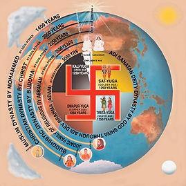 World Drama Cycle (wheel of 5000 years)