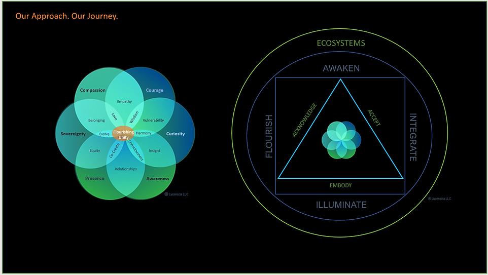 V3_Lucenscia Sacred Framework.png