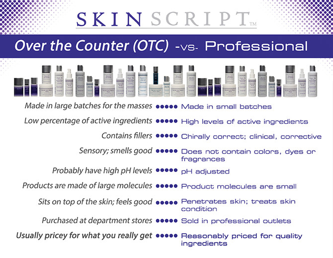 Professional Products vs. OTC