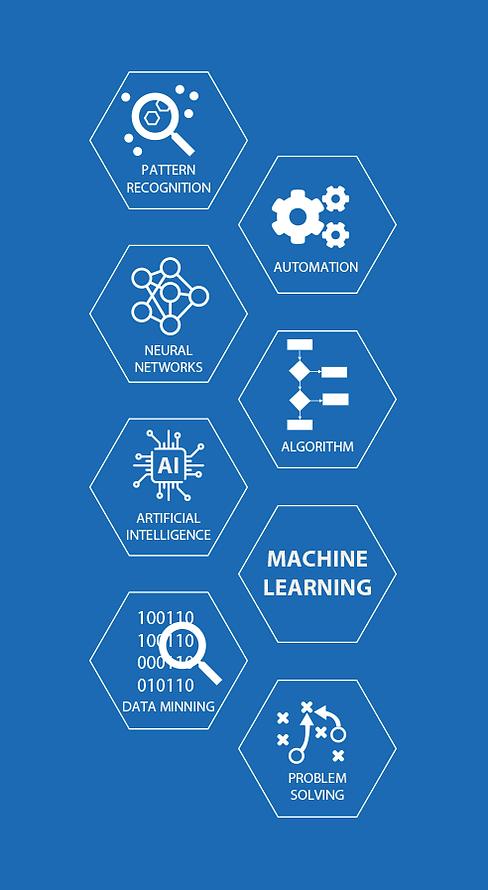 Data Science & Machine Learning | STAD Enterprises