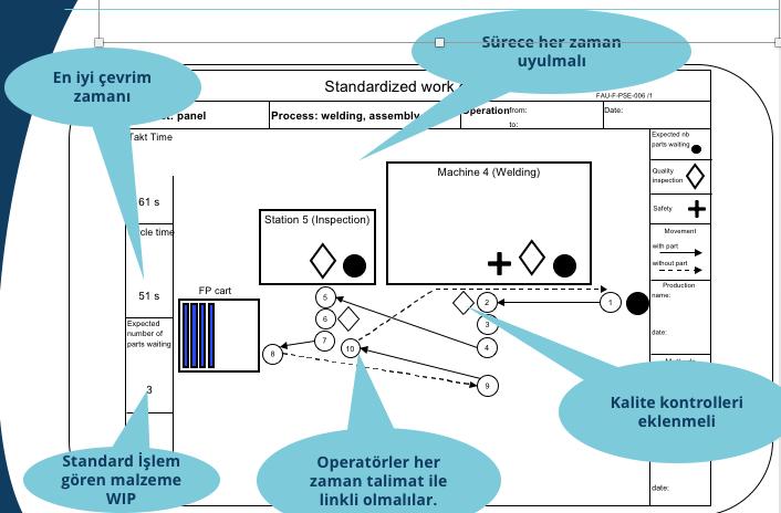 Standart Proses Diyagramı - Yalın Üretim