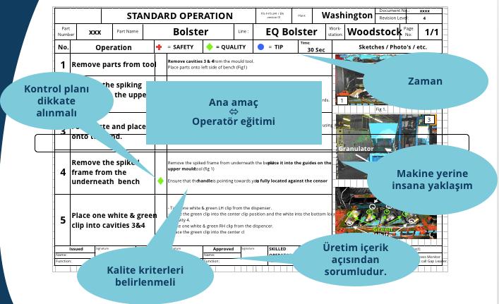 Standart Operasyon Prosedürü SOP