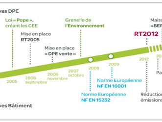 De l'architecture bioclimatique aux énergies renouvelables…