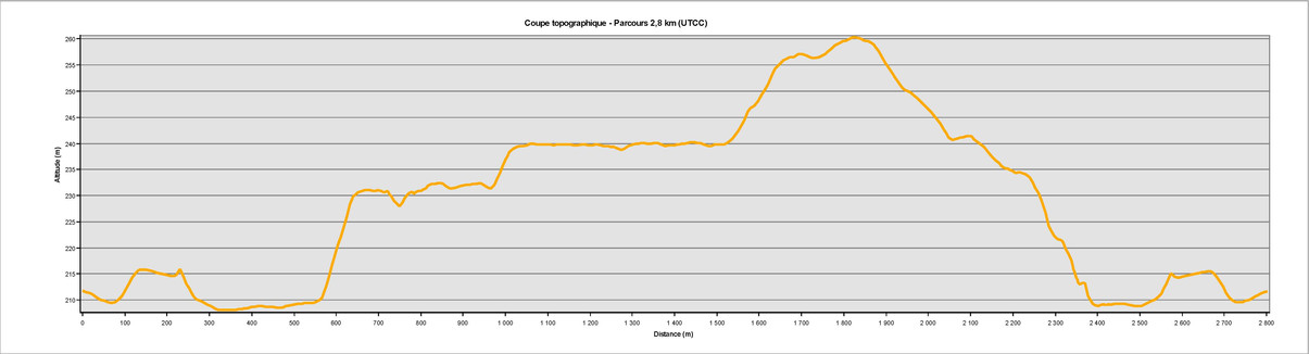 Coupe_topo_parcours_2_8_km.jpg