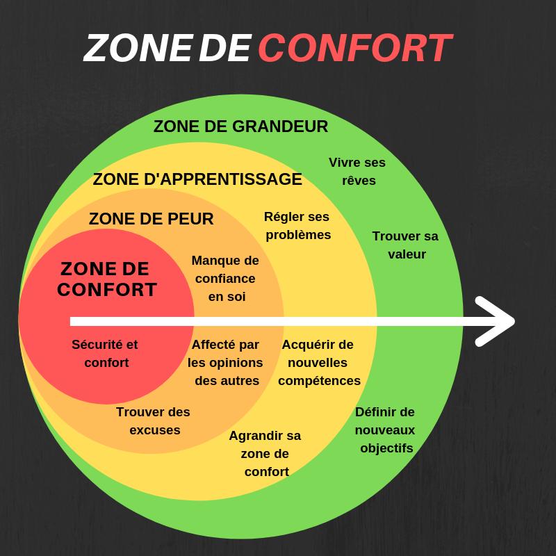 Description en image de la zone de confort