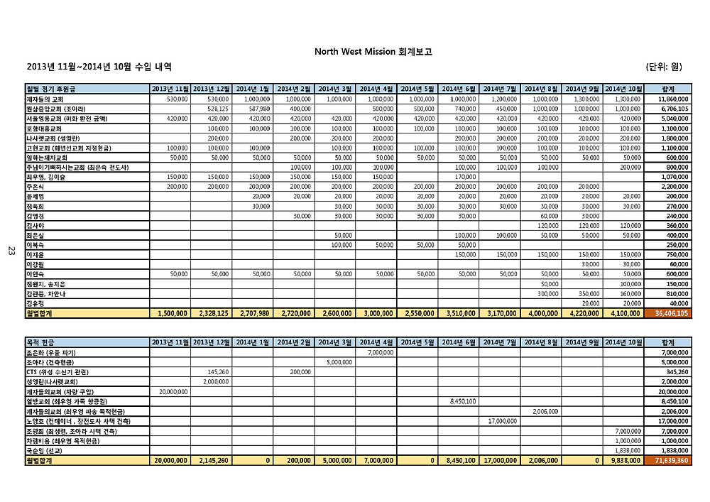 NWM 2014년 선교보고_23.png