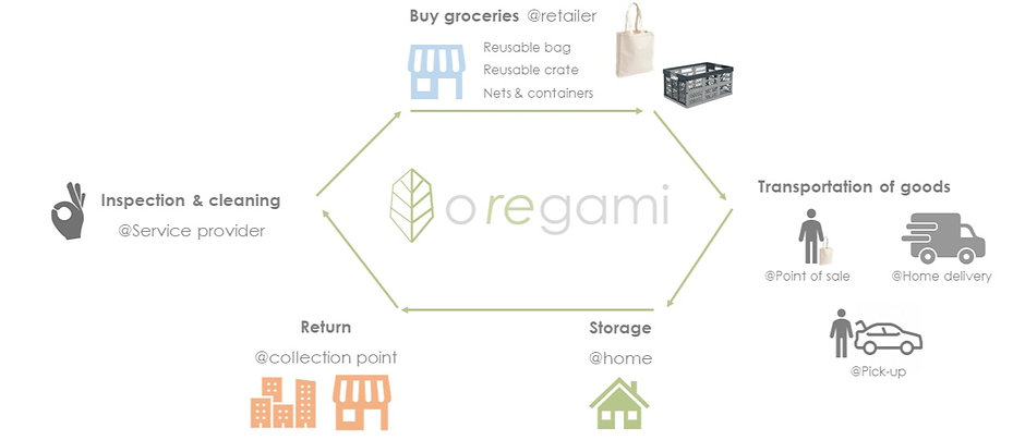 Oregami_Retail_ReuseModel_edited.jpg