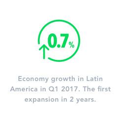Prestige Call Center Economy Growth