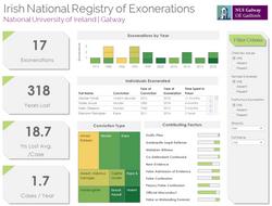 Irish Exonerations