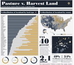 US Farm Land