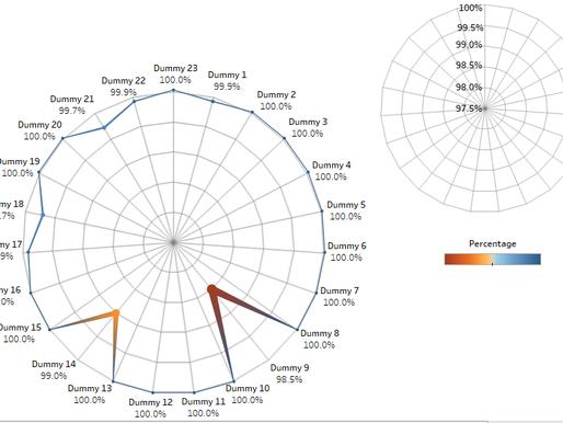 Radar/Spider Charts