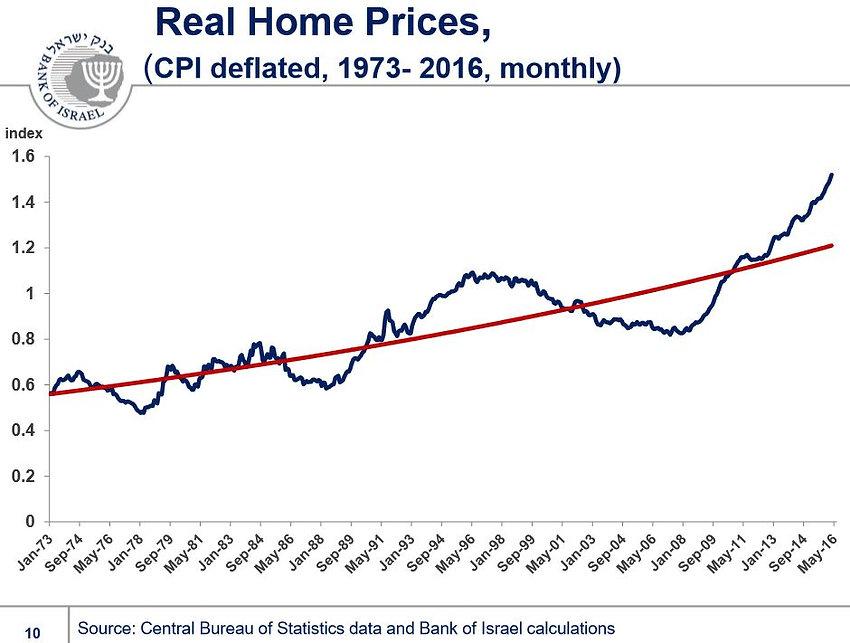 הגרף של בנק ישראל לעניין מחירי הדיור