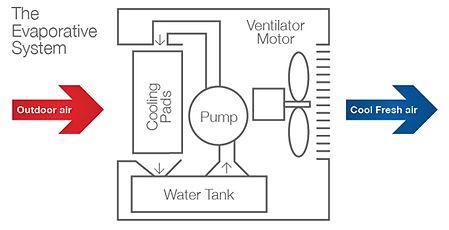 evaporative air conditioning.jpg