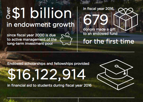 University of Rochester Stewardship Report