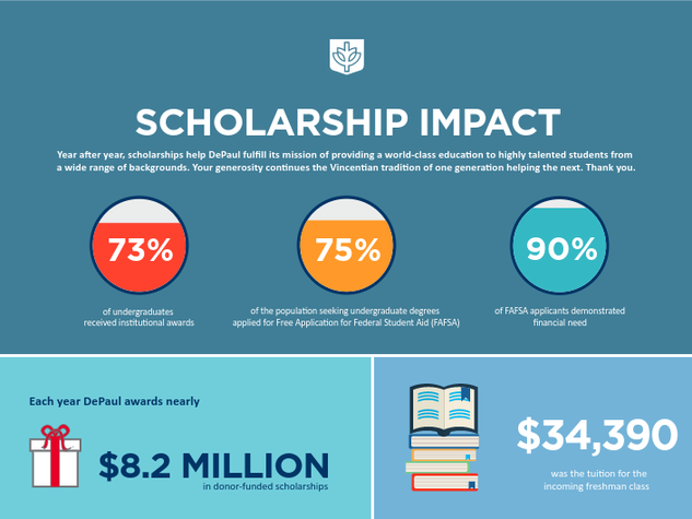 Scholarship Impact Infographic