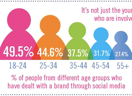 Social Media Is No Longer ONLY A Marketing Channel, It's Also A Customer Experience Channel!