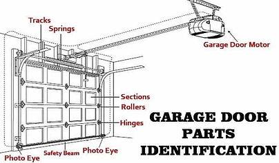 Garage Door Parts Lakewood Ranch