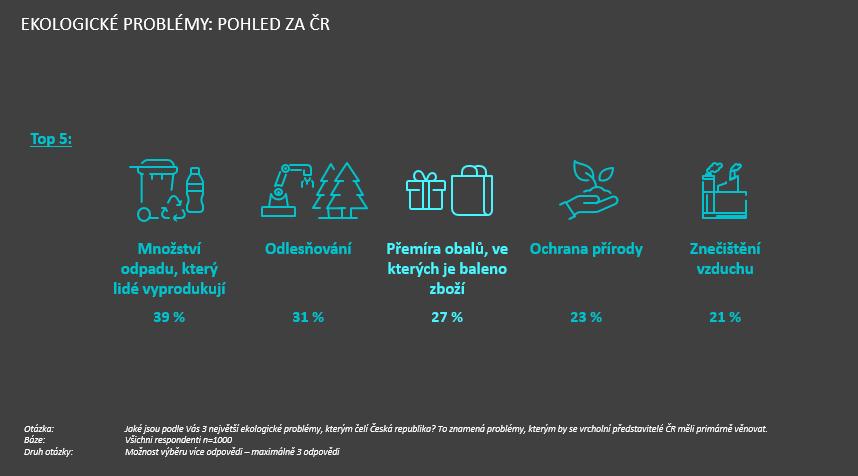 Ipsos studie Postoj Čechů k cílům udržitelného rozvoje – SDGs, srpen 2020