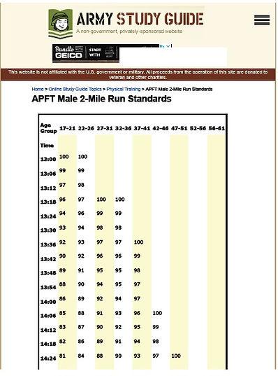 APFT Male 2-Mile Run Standards.jpg