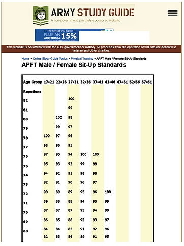 APFT Male _ Female Sit-Up Standards.jpg