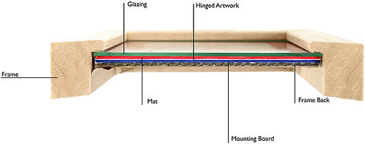 Cross section of quality picture frame