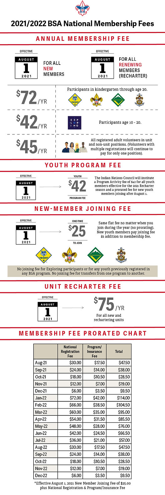 2021_22 Membership Fees Infographic with Prorated Chart copy.jpg