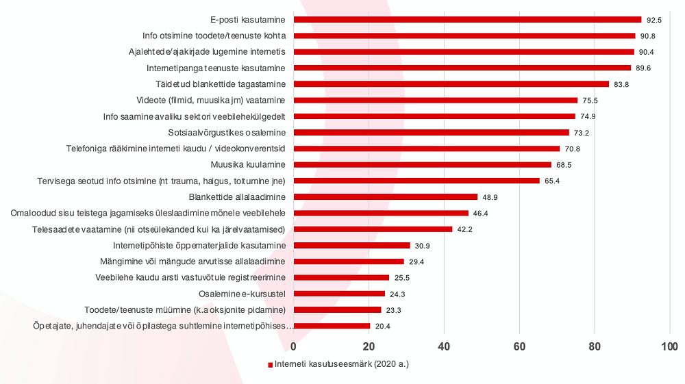 16–74 aastased internetikasutajad kasutuseesmärgi järgi (%).