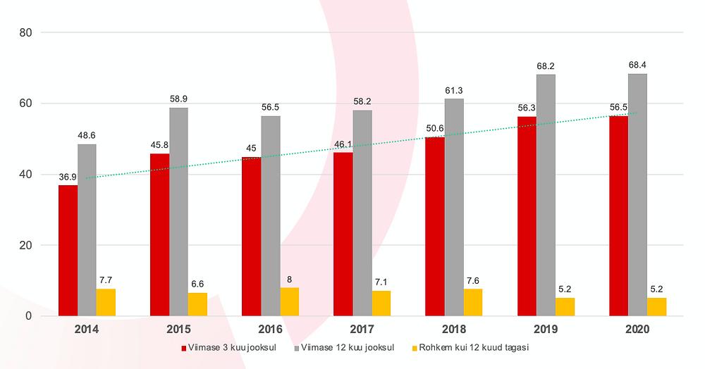 16–74 aastased e-kaubanduse kasutajad Eestis viimase tehingu aja järgi (%). Allikas: Statistikaamet