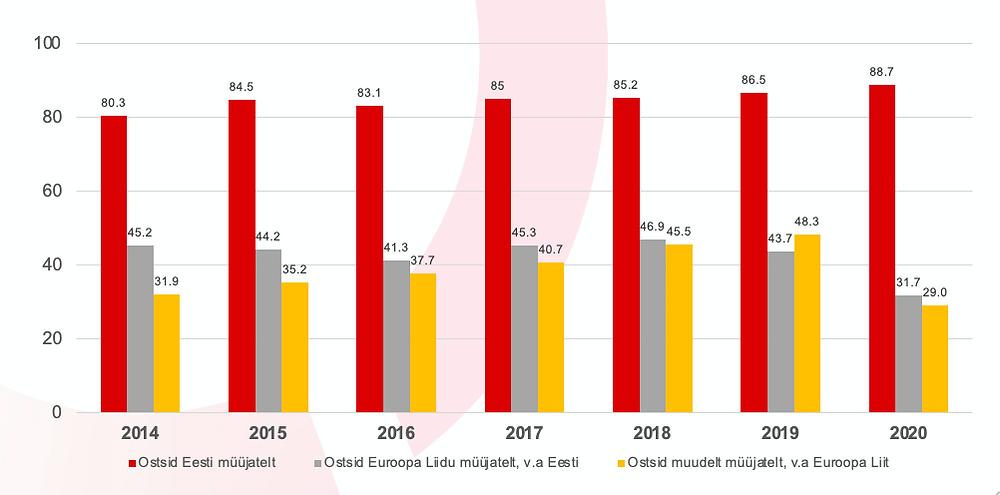 16–74 aastased e-kaubanduse kasutajad Eestis müüja asukohariigi järgi (%). Allikas: Statistikaamet