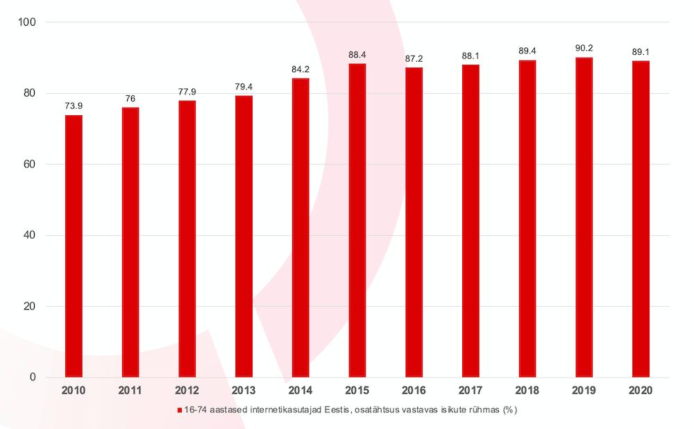 Internetikasutajad Eestis. Allikas: Statistikaamet