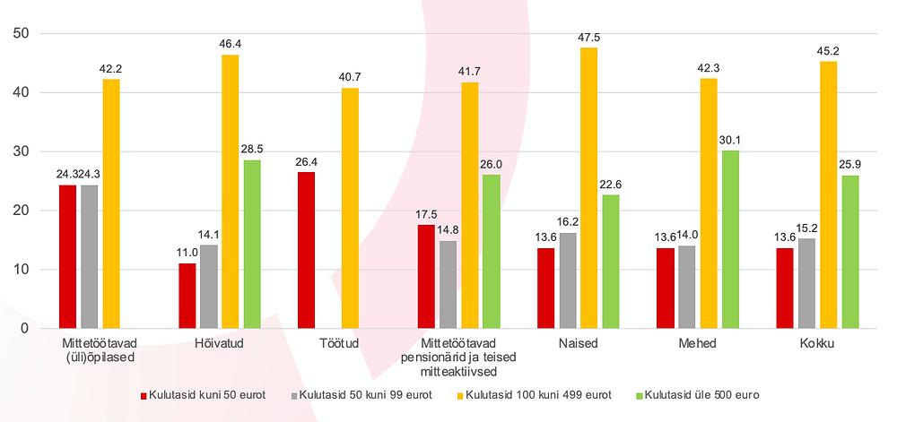 16–74-aastased e-kaubanduse kasutajad kulutuse järgi viimase 3 kuu jooksul (%).