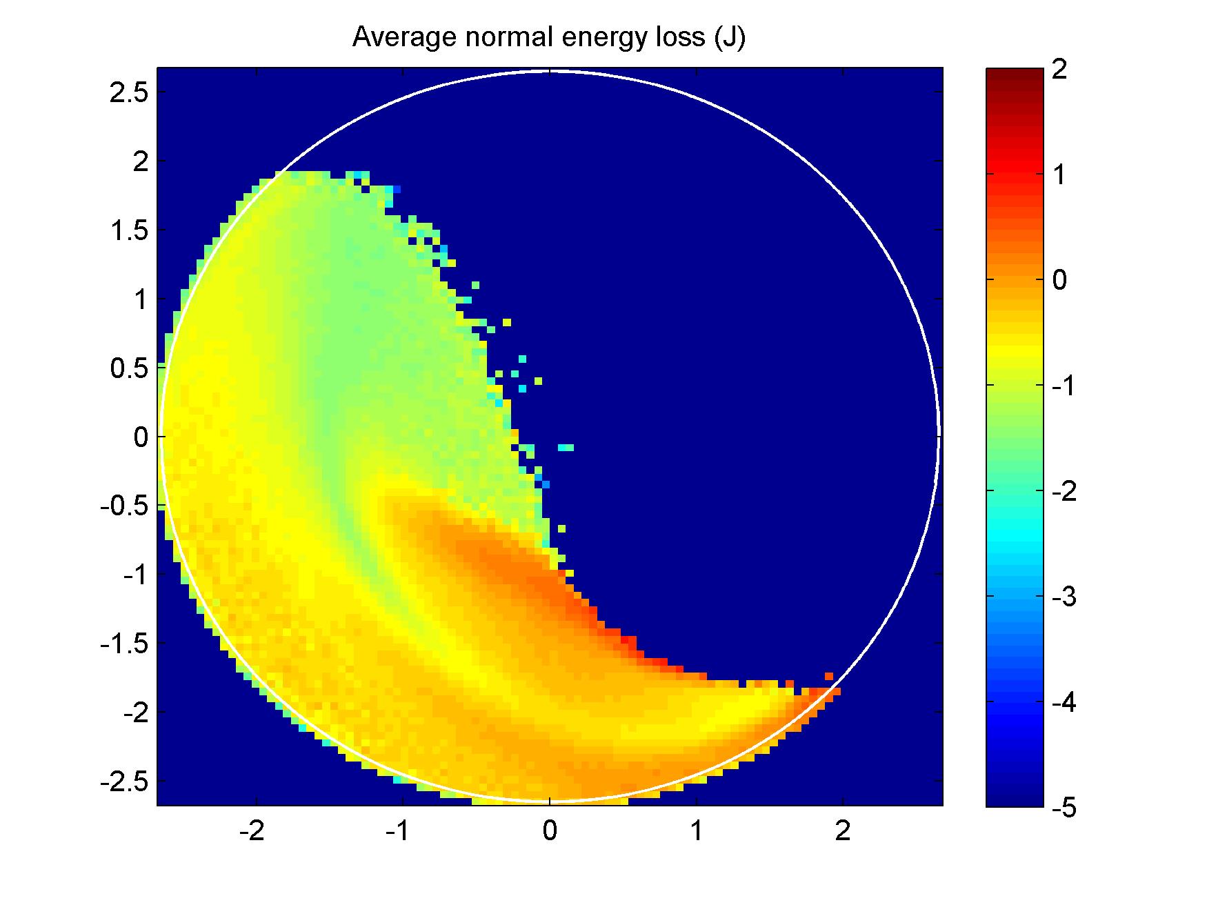 Energy loss map