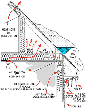how to stop icicles from forming on your roof