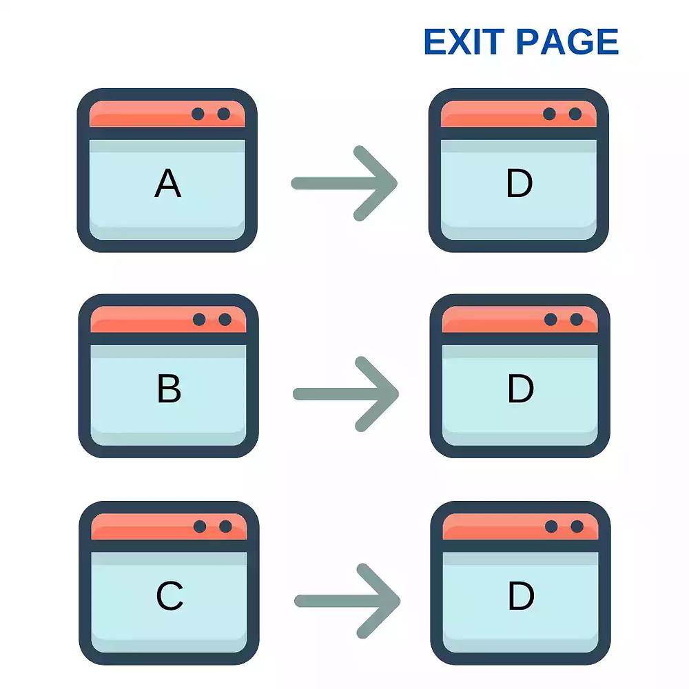 Loop-exit-page