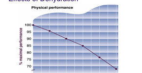 Do you monitor your training hydration?