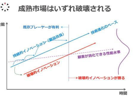 イノベーションのジレンマ【ハードディスク】