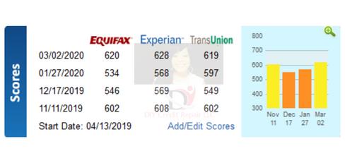 DIY Credit Dispute Results 2020-8