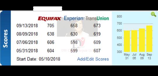 9.13.18 (1) DIY Credit - Credit Repair Results