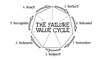 The Failure Value Cycle Graphic by John Danner and Mark Coopersmith