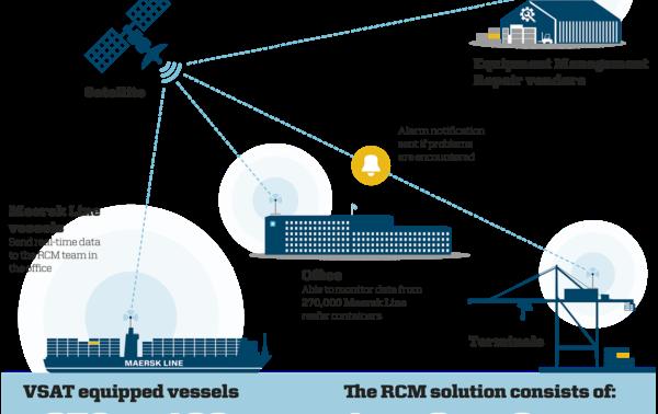 #DIGINNObest: Maersk - Reshaping Fleet Management with IoT and Blockchain