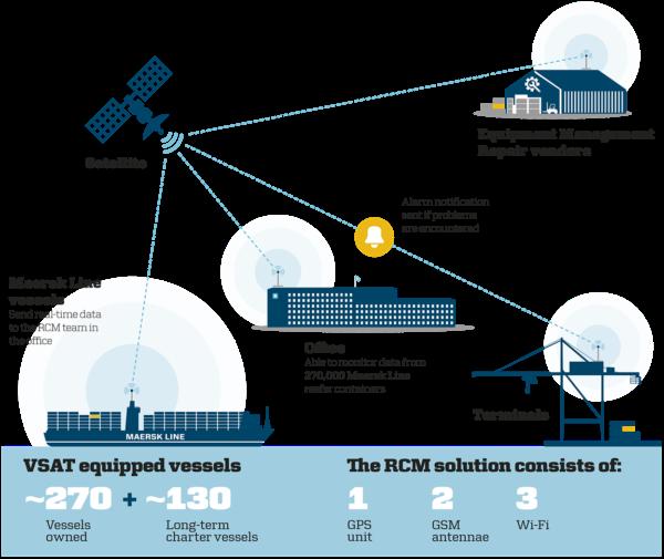 RCM solution explanation
