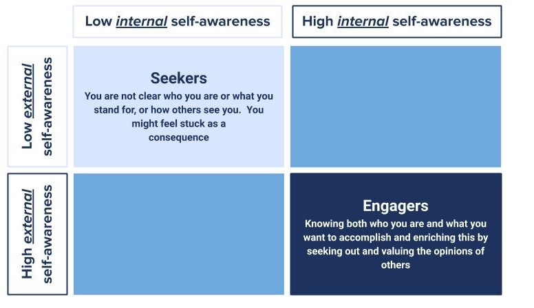 Self Awareness Part 1: Reflection, asking and telling