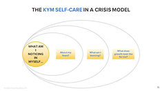KYM Self Care in Crisis model graphic.jp