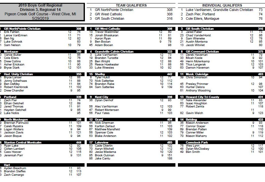 PHS Golf Regional Scoresheet Image