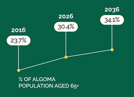 Algoma population aged 65+ graph