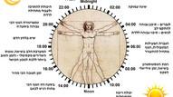 ג'ט לג חברתי - תקתוק השעון (הביולוגי) בעידן המודרני
