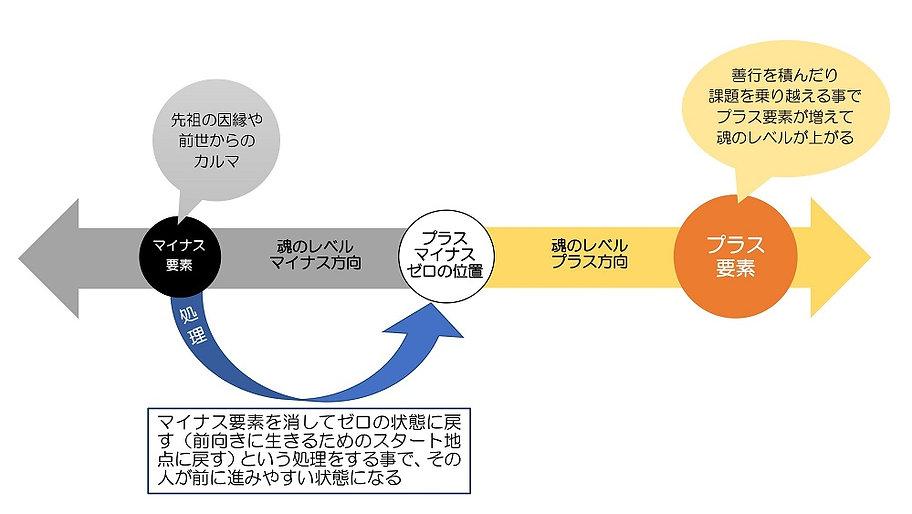 魂のレベルの説明図